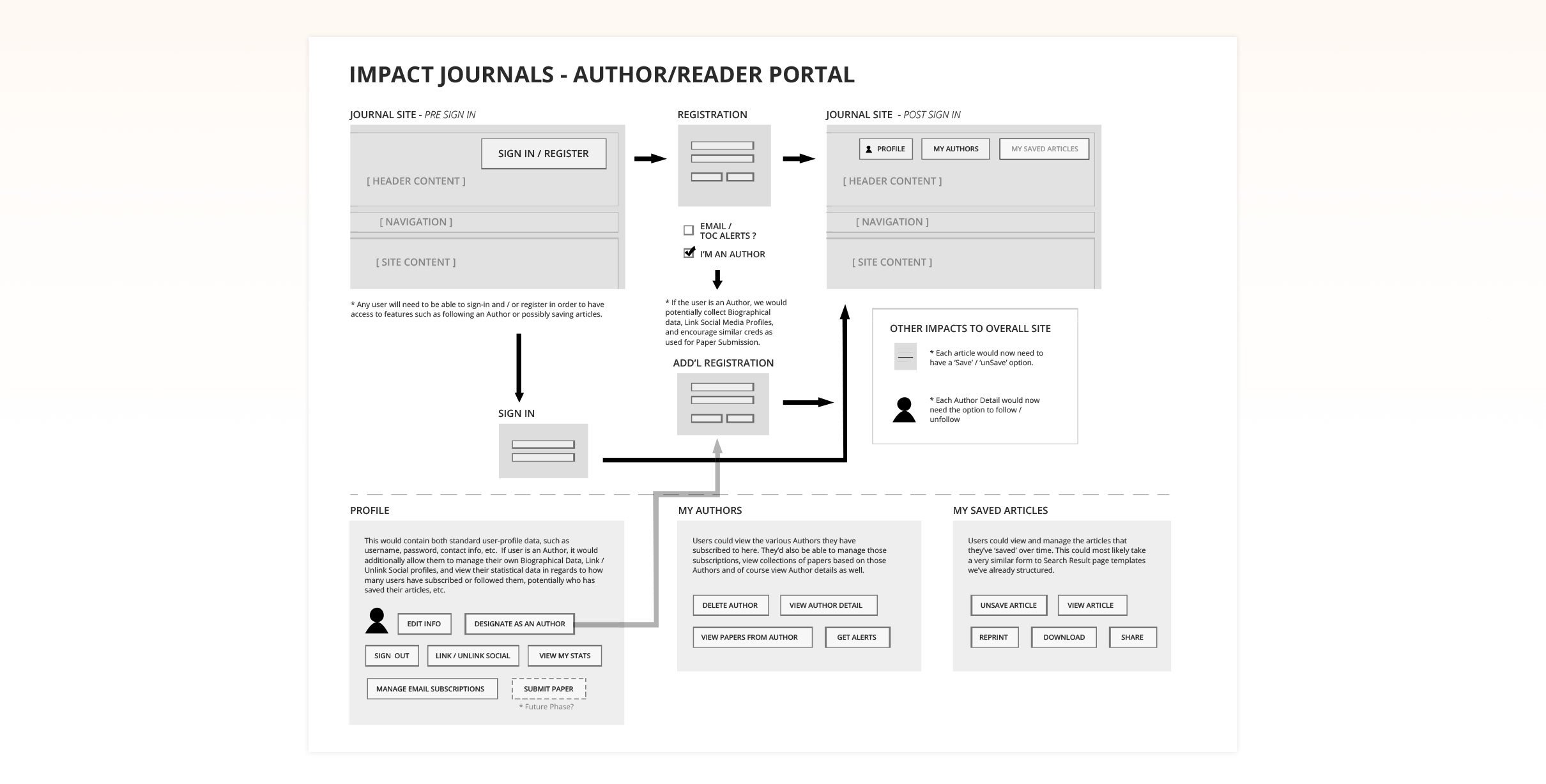 User Flows of the Journal Experience